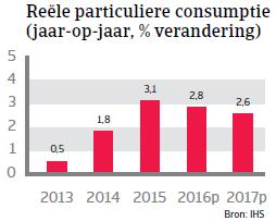 Particuliere consumptie Tsjechië Landenrapport