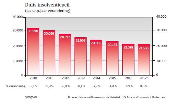 Landenrapport DuitslandWE 2017 - Insolventiepeil