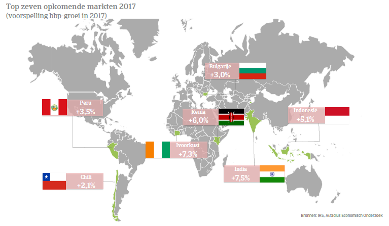 Kaart top 7 opkomende markten 2017