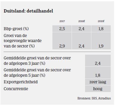 (Image) (NL) detailhandel MM consumptiegoederen Duitsland 2018
