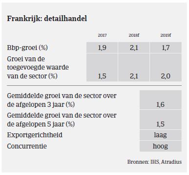 (Image) (NL) detailhandel MM consumptiegoederen Frankrijk 2018