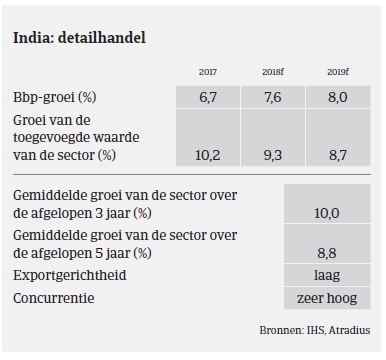 (Image) (NL) detailhandel MM consumptiegoederen India 2018