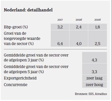Market monitor Nederland detailhandel