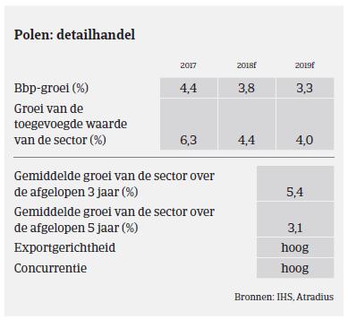 (Image) (NL) Detailhandel MM consumptiegoederen Polen 2018