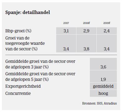 (Image) (NL) Detailhandel MM consumptiegoederen Spanje 2018