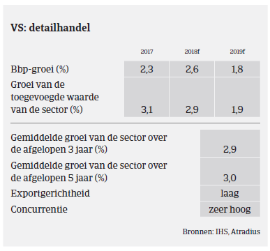 Market monitor VS detailhandel