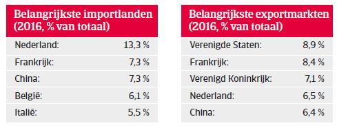 Landenrapport west europa duitsland 2018 - belangrijkste