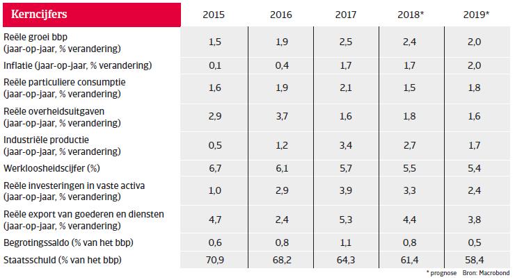 Landenrapport west europa duitsland 2018 - kerncijfers
