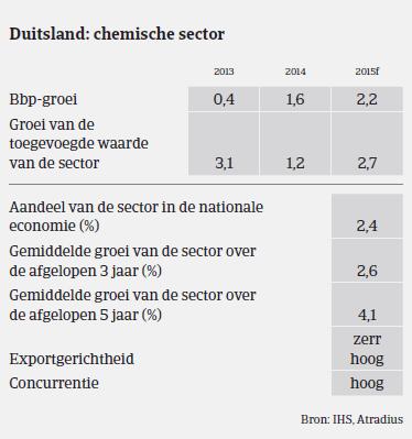 MM_Chemie_Duitsland_prestaties (NL)