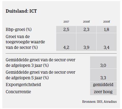 Market Monitor ICT Duitsland 2018 - bbp