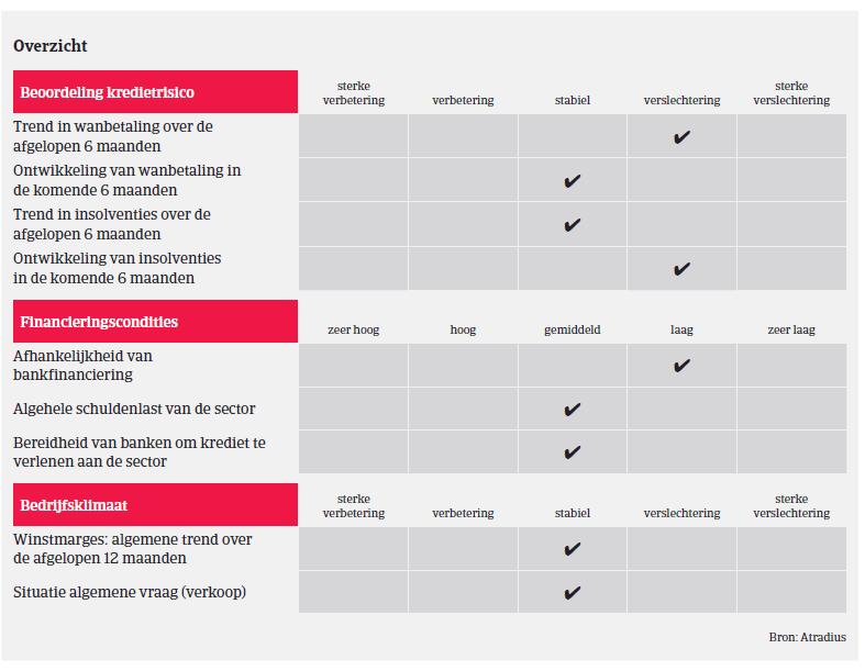 Market Monitor ICT Duitsland 2018 - overzicht