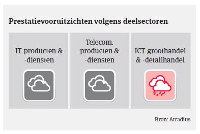 Market Monitor ICT Duitsland 2018 - vooruitzichten
