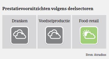 Market monitor Voeding Duitsland Vooruitzichten 2018
