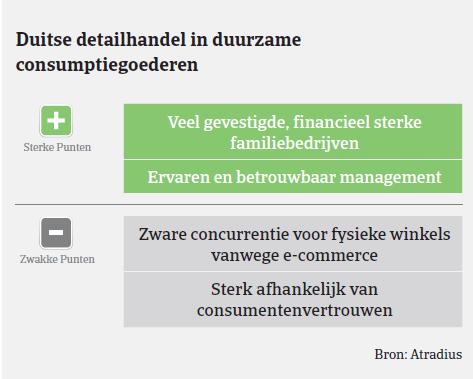 MarketMonitor duurzame goederen DE