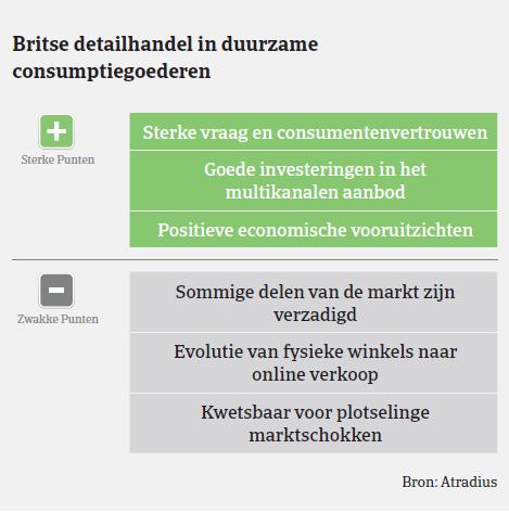 MarketMonitor duurzame goederen VK