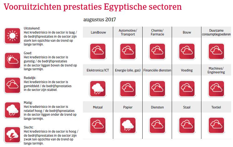Egypte landenrapport 2017 - Vooruitzichten