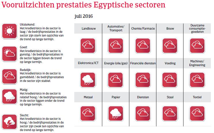 MENA_Egypte2016_vooruitzichten