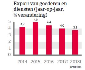 Landenrapport Spanje WE 2017 - Export