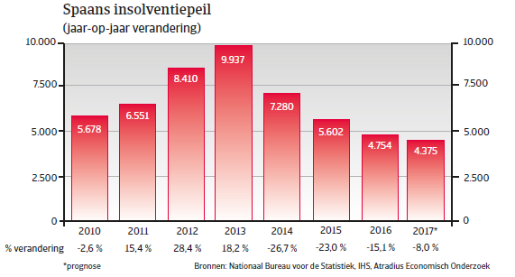 Landenrapport Spanje WE 2017 - Insolventiepeil