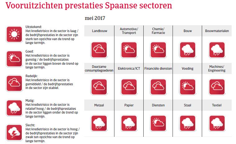 Landenrapport Spanje WE 2017 - Vooruitzichten