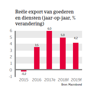 APAC Landenrapport - China 2018 - export