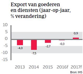 Export goederen Argentinië Landenrapport 2016