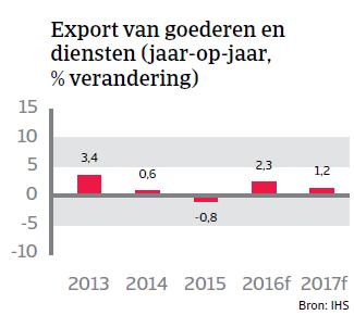 Export goederen Chili Landenrapport 2016