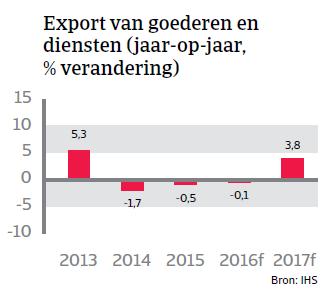 Export van goederen Colombia Landenrapport 2016