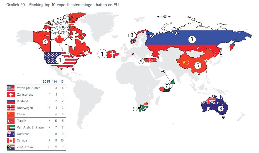TIE2016 exportlanden buiten EU