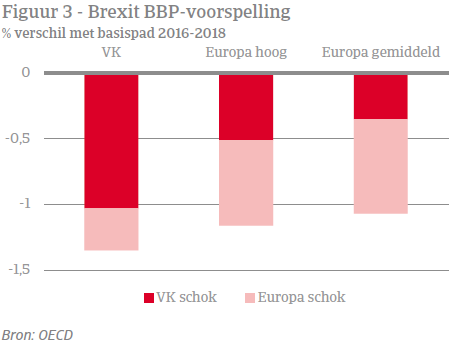 Economic Update - Brexit figuur 3