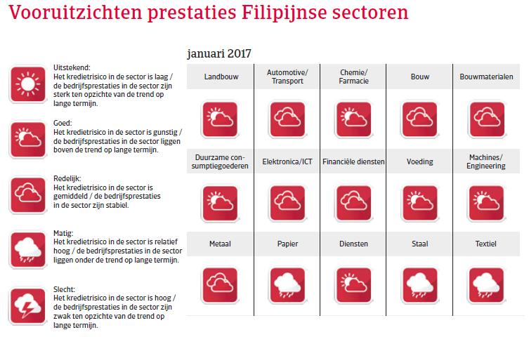 De Filipijnen landenrapport 2017 - Vooruitzichten