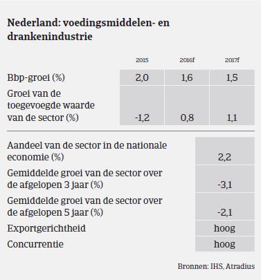 MM Voeding NL 2016 BBP