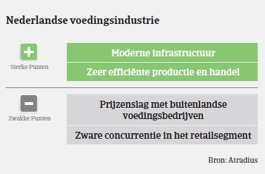 MM Voeding NL 2016 sterke punten