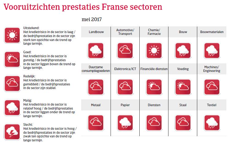 Landenrapport Frankrijk WE 2017 - Vooruitzichten