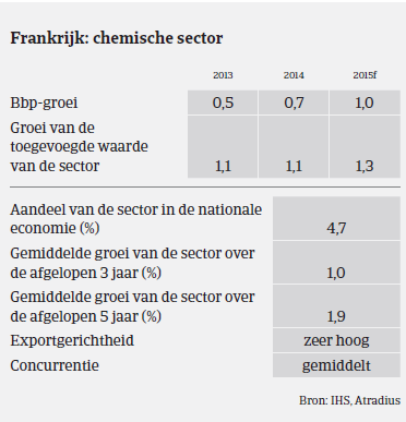 MM_Chemie_Frankrijk_prestaties (NL)