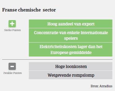 MM_Chemie_Frankrijk_plus_min_punten (NL)
