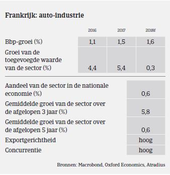 Market Monitor Automotive France BBP 2017
