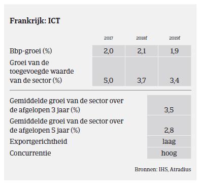 Market Monitor ICT Frankrijk 2018 - ICT