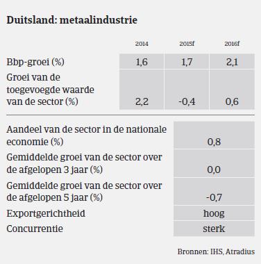 MM_staal_Duitsland_prestaties (NL)