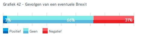 TIE2016 gevolgen brexit