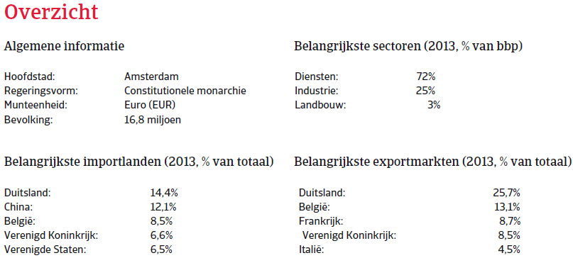 Nederland_nov_2014_overzicht (NL)