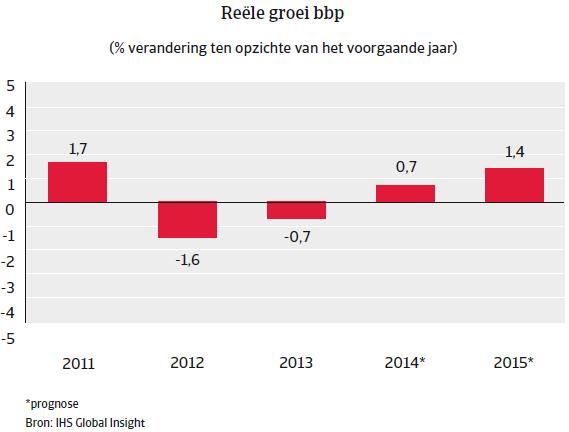 Nederland_nov_2014_reele_groei_bbp (NL)