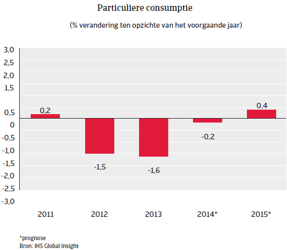 Nederland_nov_2014_consumptie (NL)