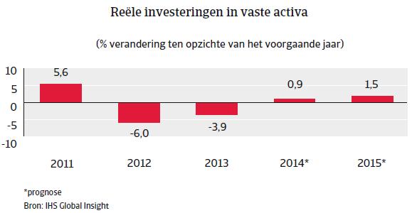 Nederland_nov_2014_investeringen (NL)