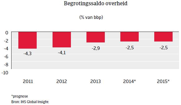 Nederland_nov_2014_begrotingssaldo (NL)