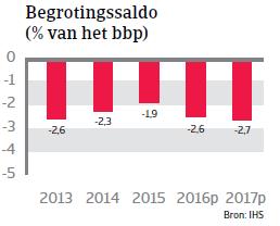 Begrotingssaldo Hongarije Landenrapport 2016