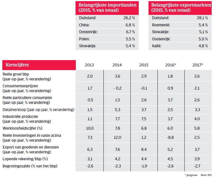 Kerncijfers Hongarije Landenrapport 2016