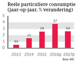 Particuliere consumptie Hongarije Landenrapport 2016