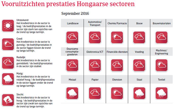 Vooruitzichten Hongarije Landenrapport 2016