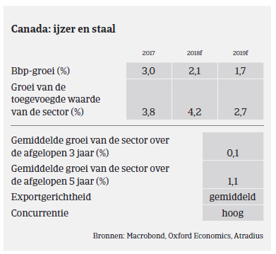 Market Monitor Staal Canada 2018 - ijzer